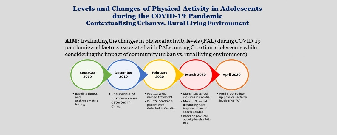 Levels and Changes of Physical Activity in Adolescents During the COVID-19 Pandemic Contextulizing Urban vs. Rural Living Enviroment